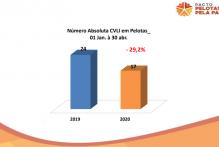 Pelotas registra menor número de crimes violentos contra a vida desde 2015