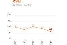 Total de crimes violentos em Pelotas é o menor em quatro anos
