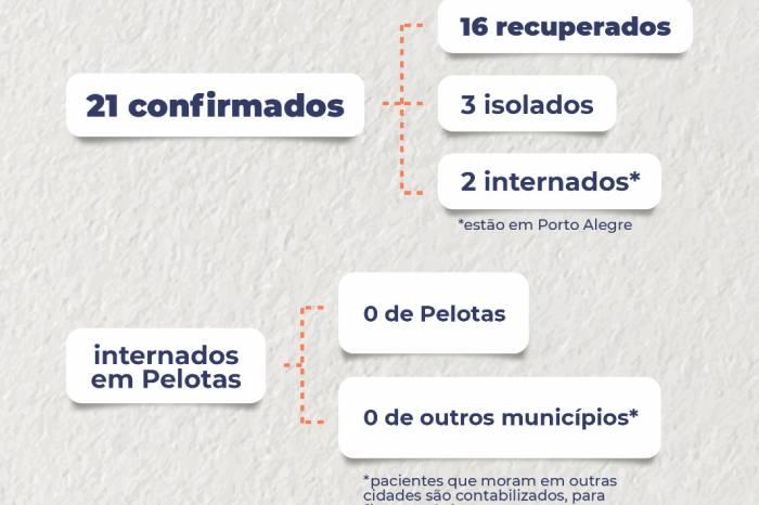 Boletim coronavírus nº 46 – 03/05 /2020