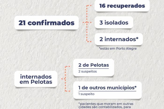 Boletim coronavírus nº 44 – 01/05/2020
