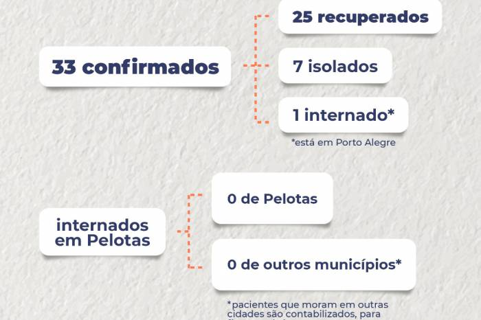 Boletim coronavírus nº 53 – 10/05/2020