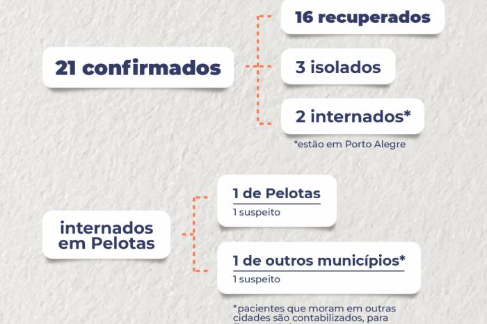 Boletim coronavírus nº 45 – 02/05/2020
